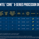 Intel promises 5.1 GHz on all cores for CPU Core i9-10980XE