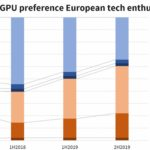 Intel processors uninteresting to Europeans 60% of users favored AMD CPU