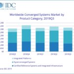 The converged systems market grew by only 3.5% over the year