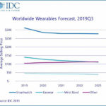 According to IDC forecasts, this year more than 300 million wearable electronics devices will be shipped, and almost 500 million in 2023