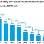 The cost of lithium-ion batteries dropped to $ 156 per kilowatt hour