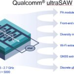 Qualcomm ultraSAW RF Filters Designed for 4G and 5G Mobile Devices