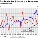 Sales of semiconductor products decreased by 12% over the year