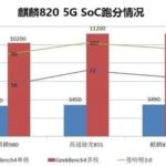 Huawei Kirin 820 outperforms Kirin 980 and Snapdragon 855