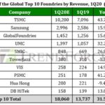 This quarter, revenue from contract manufacturers of semiconductor products will grow by 30%