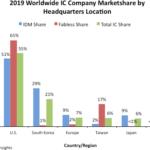 US chip makers maintain global market leadership