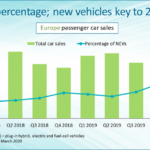 last quarter, sales of electric vehicles and hybrids in Europe grew by 52%