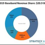 Qualcomm leads, Intel closes the top three. The baseband processor market dipped a bit last year