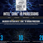 Officially about Core i9-10900K. Ten cores and frequency up to 5.3 GHz
