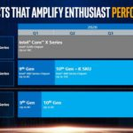 By the end of the year Intel will not release new processors Core X