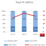 According to Jon Peddie Research, the market for graphic solutions for PCs grew by 14.9% over the year